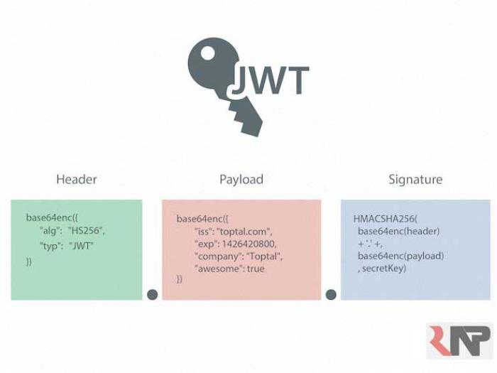 معرفی-JSON-Web-Token-(JWT)